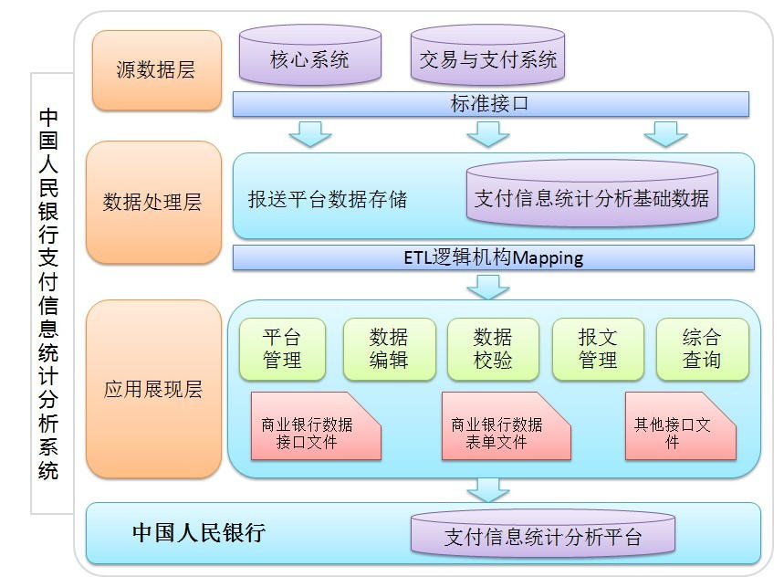 人民银行支付信息统计分析数据上报系统